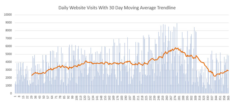 daily website visits with moving average trendline